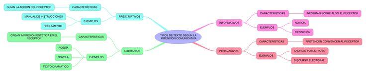 TIPOS DE TEXTO SEGÚN LA INTENCIÓN COMUNICATIVA