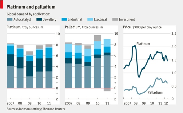 Global demand of platinum and palladium, by applicationMarketing Slow, Strong Rebound, Global Demand, Auto Products, The Economist, Biggest Marketing