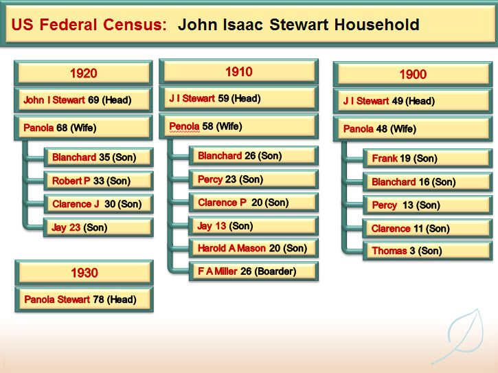 Learn how to use the census age category to help you calculate birth year of your ancestor.