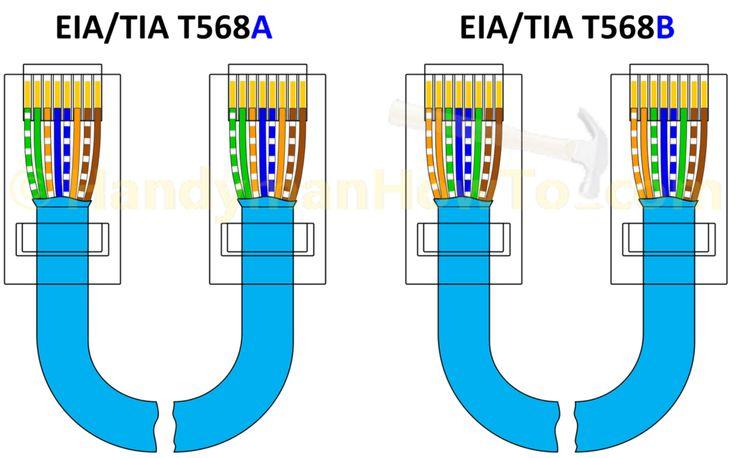 T568a T568b Rj45 Cat5e Cat6 Ethernet, T568a And T568b Wiring Schemes