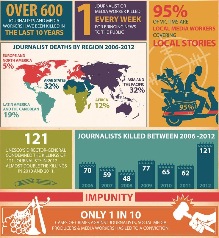 Every journalist killed or neutralized by terror is an observer less of the human condition @UNESCO