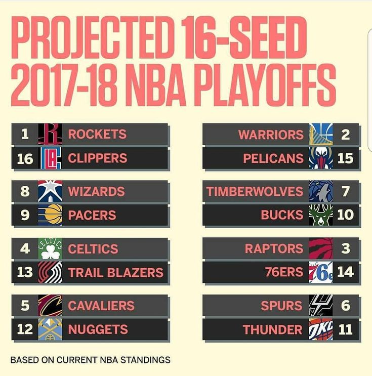 This is what a projected 16 seed playoff would look like right now. Would you like to see this style of playoffs over the traditional top 8 in the East and top 8 in the West?    Tags #nba #nbaplayoffs #playoffs #sports #basketball #warriors #rockets #cavs #nuggets #timberwolves #celtics #raptors #clippers #pacers #wizards #thunder #spurs #76ers #sixers #bucks #trailblazer #blazers #pelicans