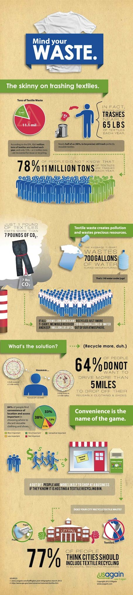 Chapter 6 mentions the growing problem of waste that consumers create. In the fast-fashion, trendy society that we live in, clothing is often thrown away before it lives its full lifespan. This info-graph better depicts what happens to fabric when it is thrown away.