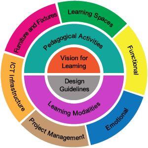 Teaching Strategies: What a 21st Century Educator Looks Like