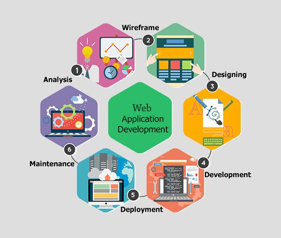 Web Application Development Process Organizes A Practical Procedure And Approach In Applicat Web Development Design Web Application Development App Development