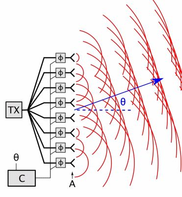 Animation showing how a phased array works. It consists of an array of antenna elements (A) powered by a transmitter (TX). The feed current for each antenna passes through a phase shifter (φ) controlled by a computer (C). The moving red lines show the wavefronts of the radio waves emitted by each element. The individual wavefronts are spherical, but they combine (superpose) in front of the antenna to create a plane wave, a beam of radio waves travelling in a specific direction. The phase…