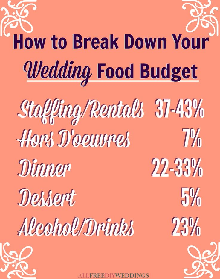 Best 25 Wedding Budget Breakdown Ideas On Pinterest Cost Plans And Planning Guide
