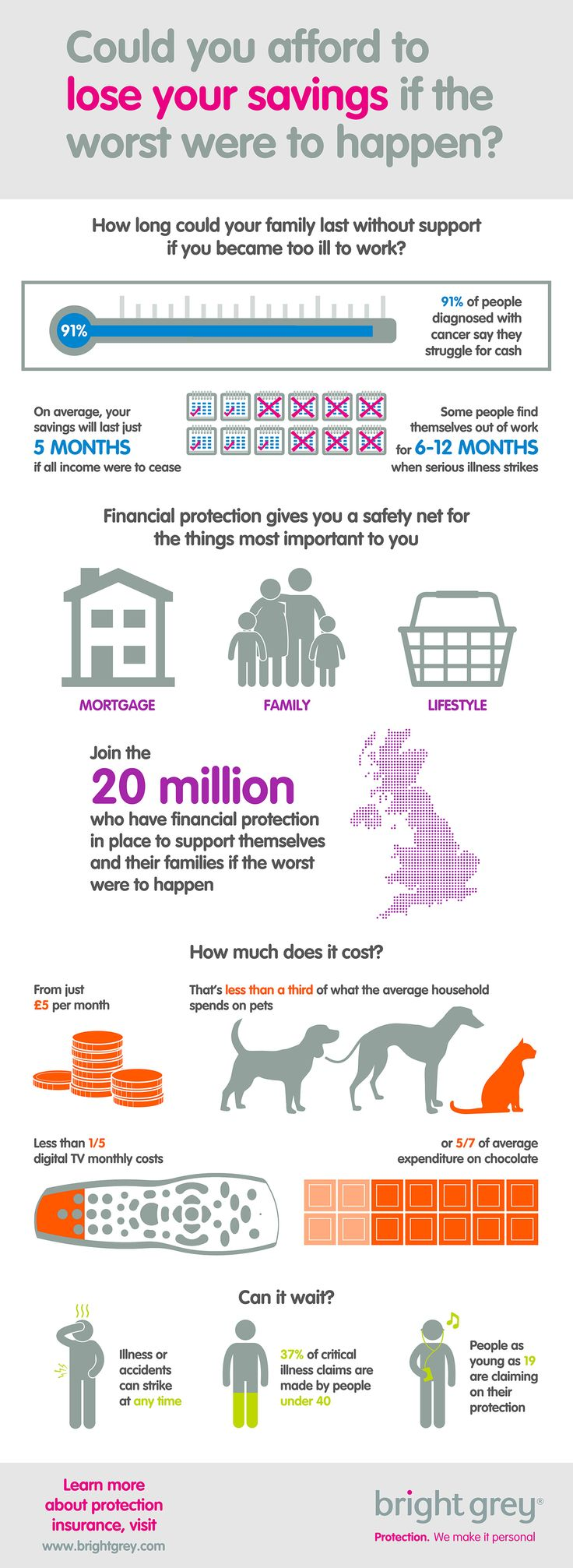 """Bright Grey infographic """"Could you afford to lose your savings if the worst were to happen"""" #infographic"""