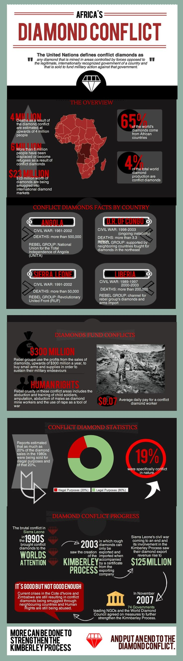 best images about investment diamonds the africa s diamond conflict infographic piktochart infographic editor