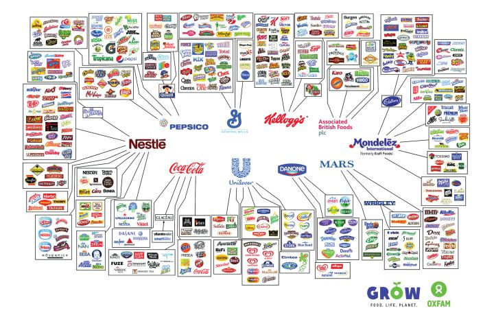 Almost all of the food and drink you buy is controlled by one of these 10 corporations.