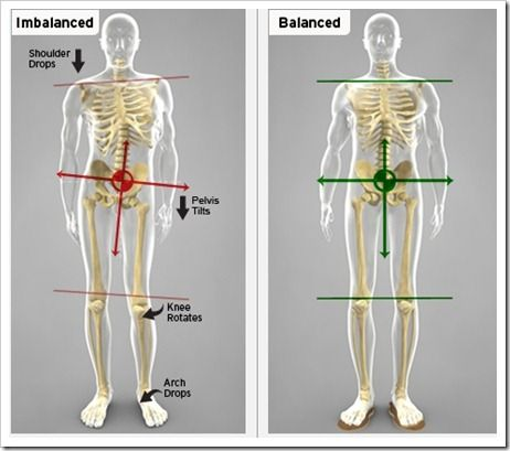 Exercises to correct pevlic imbalances that cause IT Band pain-hip stability exercises