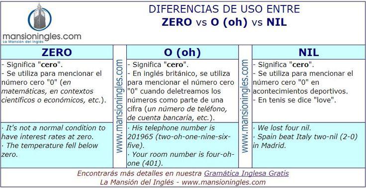 Diferencia en inglés entre Zero, O y Nil