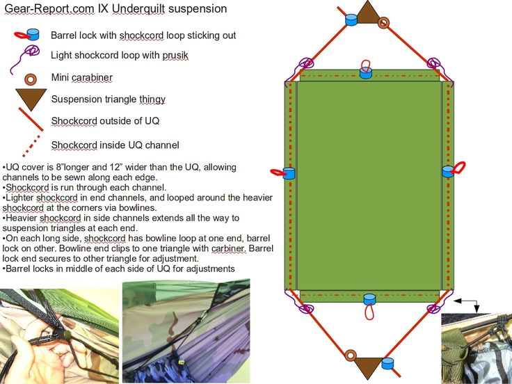 How to make a DIY Insultex camping hammock underquilt: MYOG