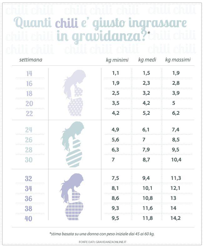 la tabella del peso ideale in gravidanza