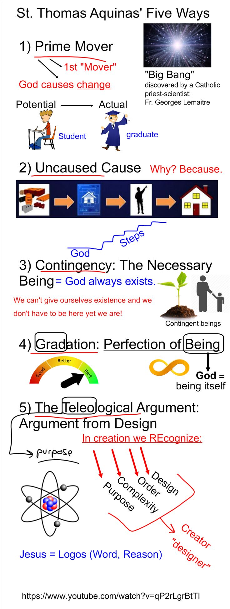 St. Thomas Aquinas' Five Ways (or explanations to prove the existence of God).