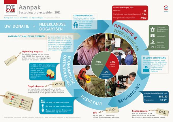 Small Dutch charity designed a summary of their annual report to explain their donors the bigger picture. The charity got good feedback on it. #Infographic