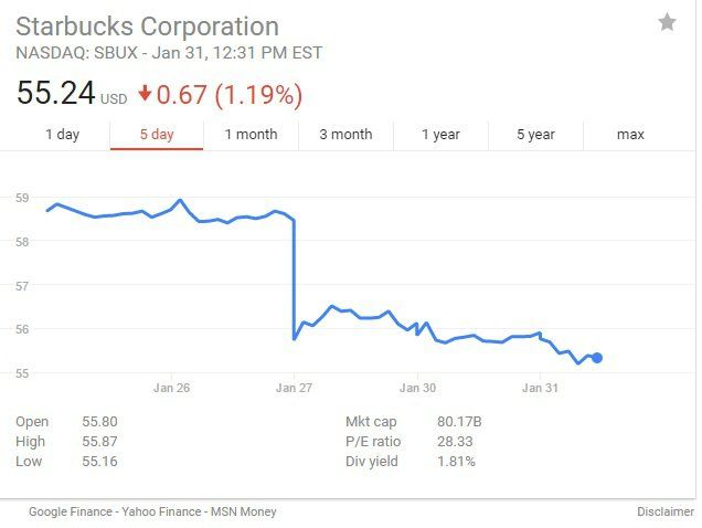 Starbucks Stock Drops BIG LEAGUE After CEO Promises to Hire Refugees http://truthfeed.com/breaking-starbucks-stock-drops-big-league-after-ceo-promises-to-hire-refugees/49727/