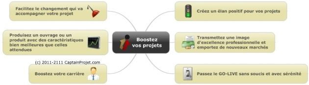 Pourquoi booster vos projets ?