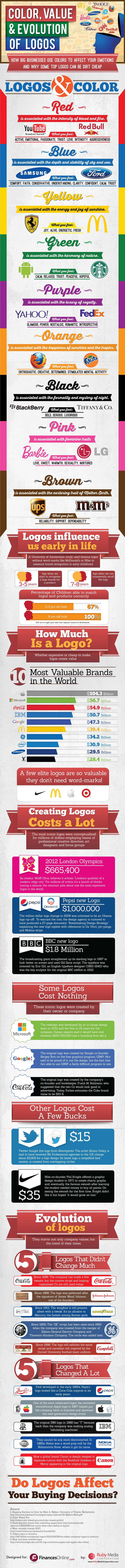 What Does the Color of Your Logo Say About Your Business? (Infographic).  It's interesting how the color of your logos can impact the view of people.