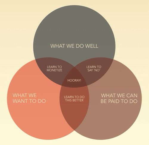 the sweet spot, via Bud Caddell http://whatconsumesme.com/2014/posts-ive-written/the-cost-of-keeping-an-idea-alive/
