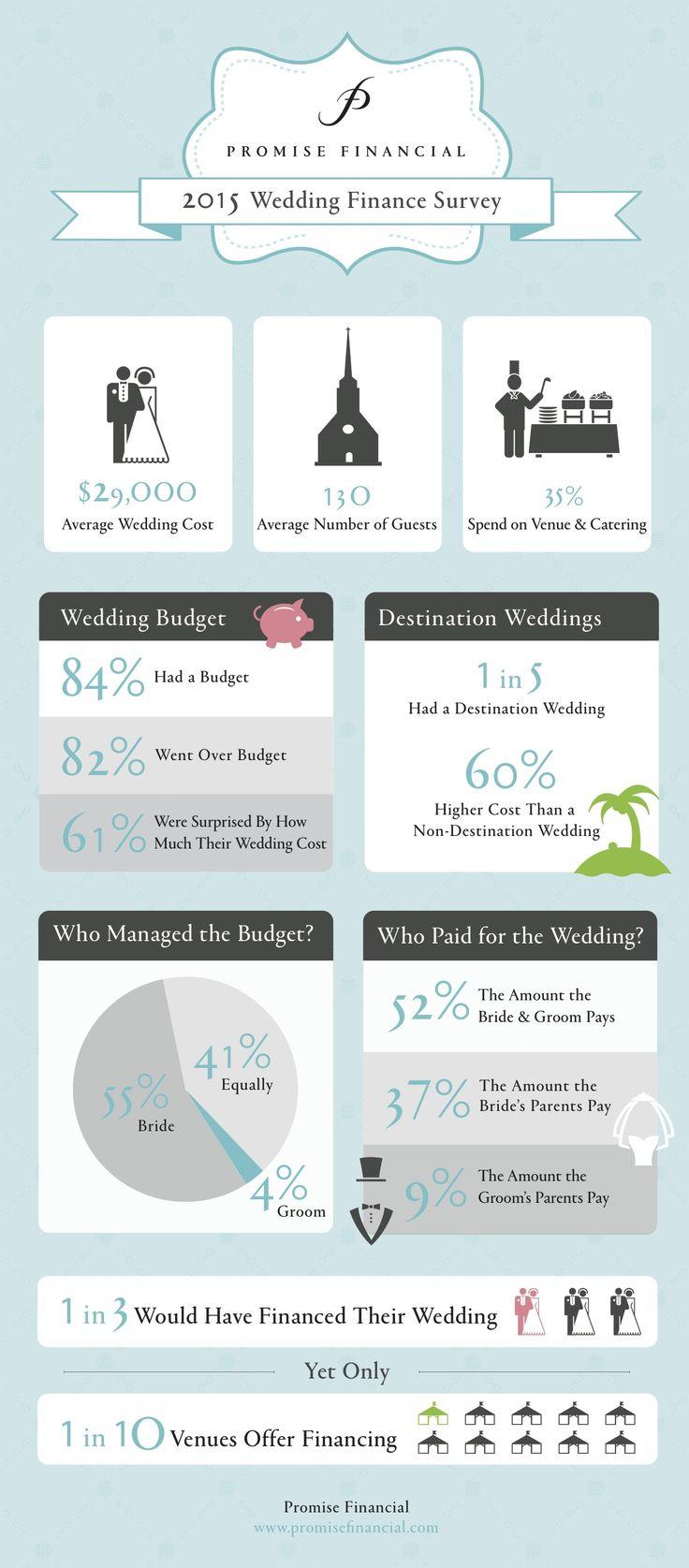 Best 25 Average wedding costs ideas on Pinterest