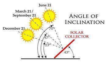 Pin On Solar Energy Technology