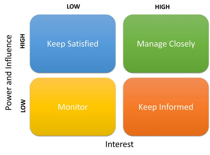 How to Conduct a Stakeholder Analysis