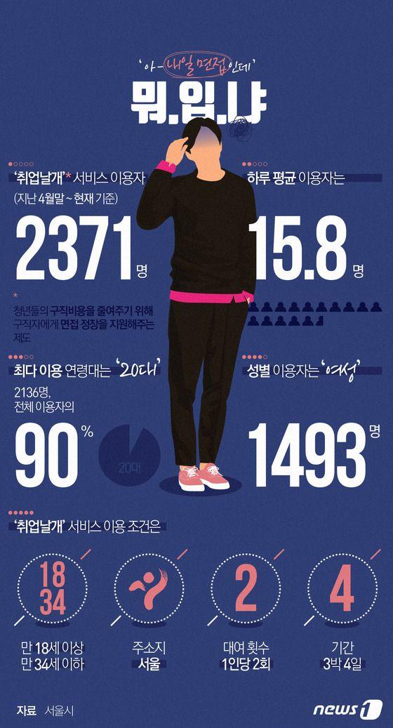 [그래픽뉴스] 서울시 면접 정장 대여서비스? http://www.news1.kr/photos/details/?2197093 Designer, Jinmo Choi.  #inforgraphic #inforgraphics #design #graphic #graphics #인포그래픽 #뉴스1 #뉴스원 [© 뉴스1코리아(news1.kr), 무단 전재 및 재배포 금지]