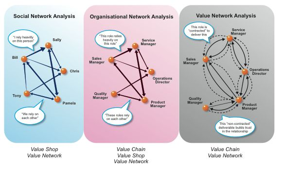 The Best Network Analyzers : Best digital ecosystems images on pinterest