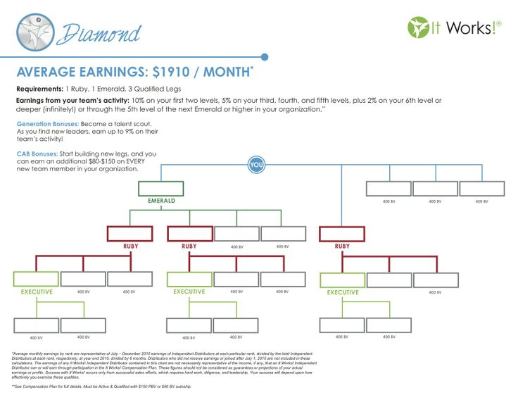 I bet you wonder what we are talking about when we mention the different pin levels.  This is the chart to diamond.  There is all kind of magic that starts happening at Diamond.  Average monthly income for a diamond is $1910, but you aren't average are you?