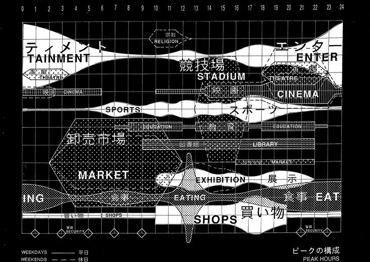 OMA Yokohama program diagram
