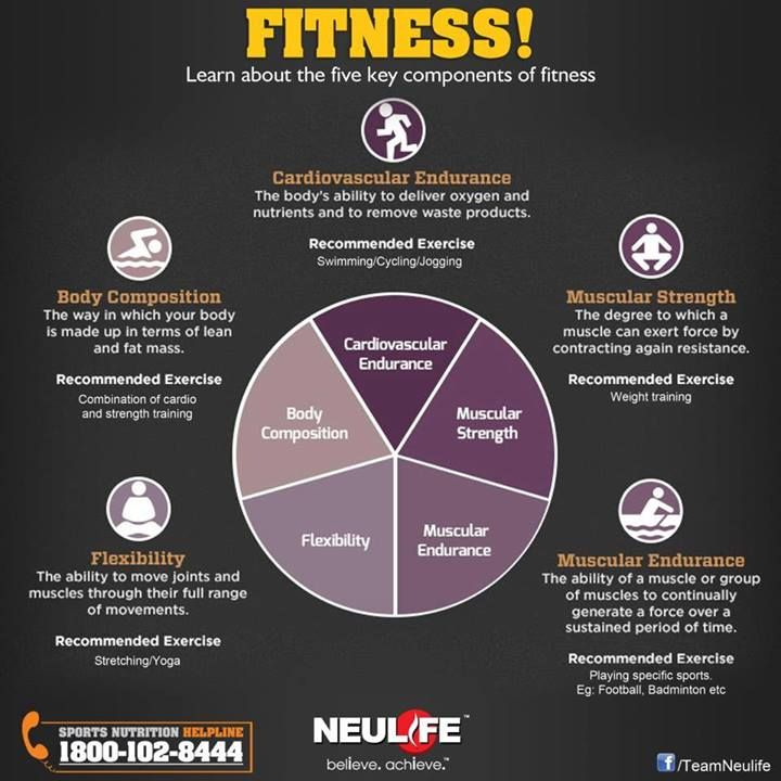 How many of you are absolutely fit fitness has 5