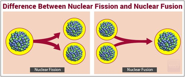 Nuclear Fusion- What is Nuclear Fission, Difference between Nuclear Fission and Fusion #difference #between #fission #and #fusion http://ghana.nef2.com/nuclear-fusion-what-is-nuclear-fission-difference-between-nuclear-fission-and-fusion-difference-between-fission-and-fusion/  # Difference Between Nuclear Fission and Fusion To produce energy, there are different types of nuclear reactions called nuclear fission and nuclear fusion that releases energy owing to the existence of atomic bonds…