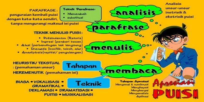 Pembelajaran Apresiasi Puisi dan Kompetensi Guru Bahasa Indonesia