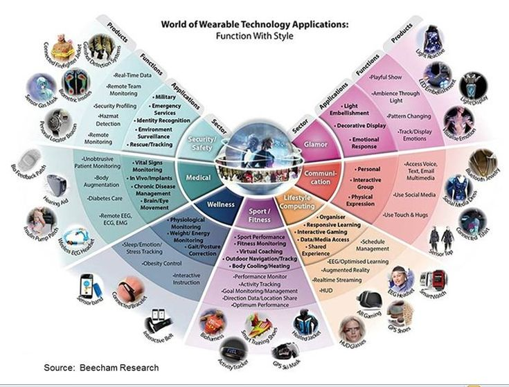 4 W's of Wearable Technology: Who, Why, When and Where