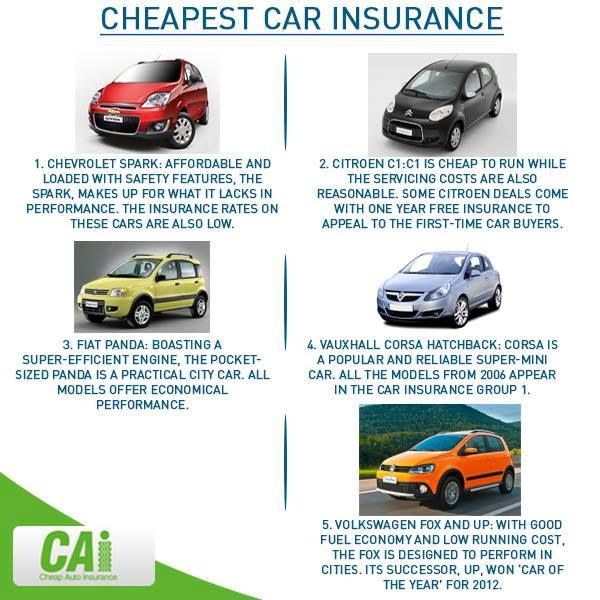 Cheapest Cars To Insure Http Www Cheapautoinsuranceco Com Low