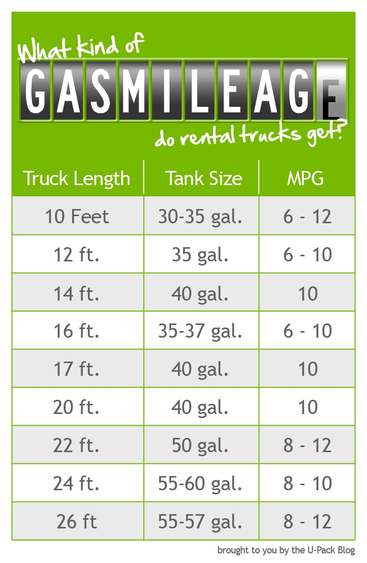 how many mpg do rental trucks get gas mileage is a big factor when planning - Upack Reviews