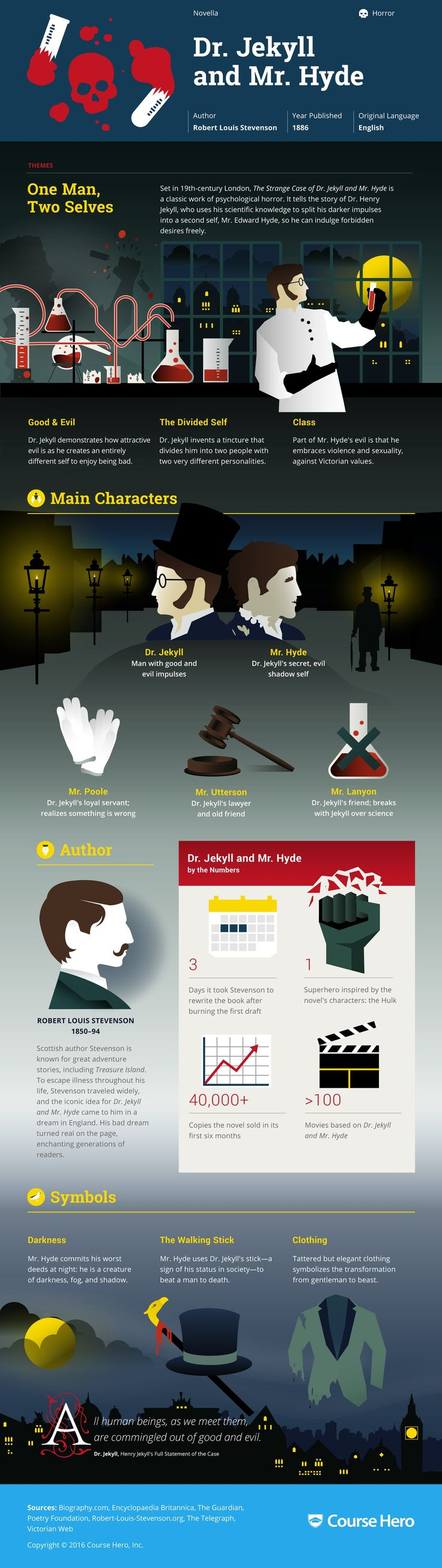 Dr. Jekyll and Mr. Hyde Infographic | Course Hero #Infographic #Infografía