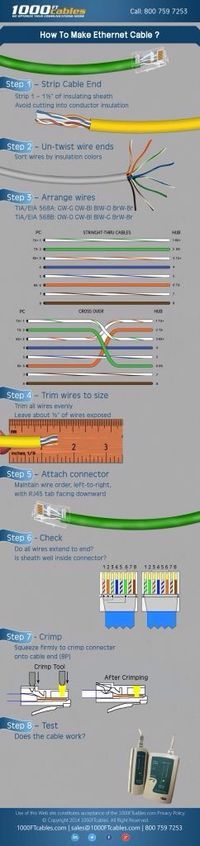 ¿Sábes como hacer un cable de red Ethernet?