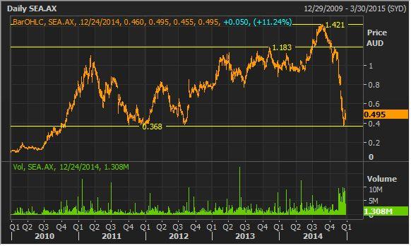 $sea stock research #ASX #OIL #ausbiz