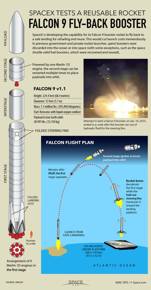 In a first for space flight, SpaceX will attempt to fly its Falcon 9 booster rocket to a safe landing aboard an offshore platform.