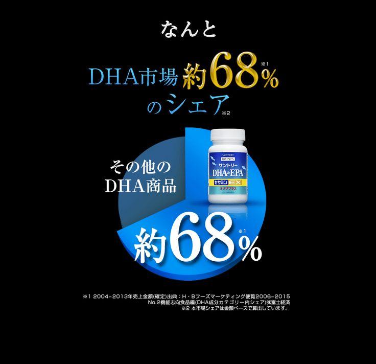 なんとDHA市場の約68%※1のシェア※2 ※1 2004-2013年売上金額(確定) 出典:H・Bフーズマーケティング便覧2006-2015 No.2機能志向食品編(DHA成分カテゴリー内シェア)㈱富士経済 ※2 本市場シェアは金額ベースで算出しています。