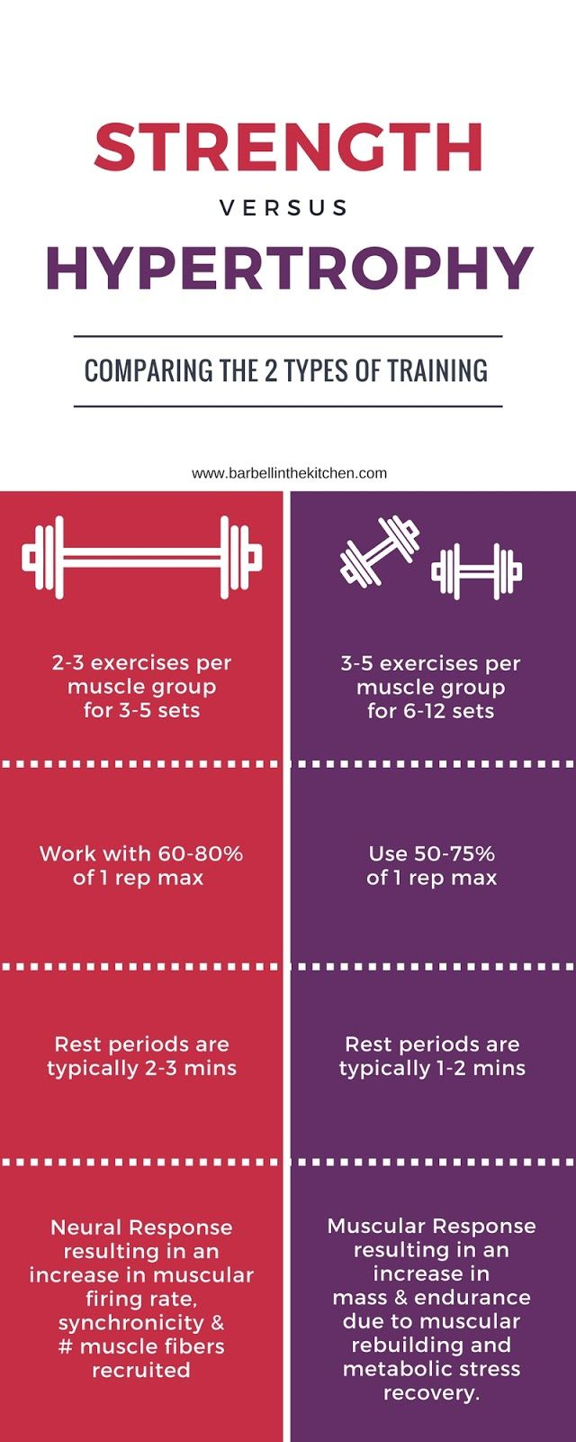 Important to understand that different types of training has different effects on the body! Hypertrophy vs Strength Training http://weightlosssucesss.pw/dont-be-duped-3-diet-foods-guaranteed-to-sabotage-your-health/