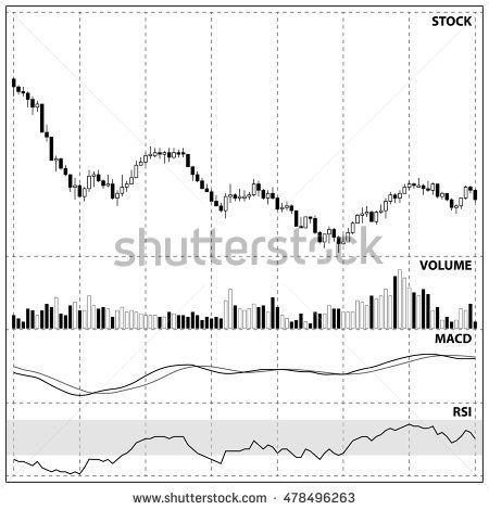 Candle stick graph chart and indicator of stock market investment trading, bearish trend pattern chart, crude oil price