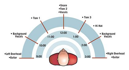 Mixing in Stereo:  Adding Width and Depth to Your Recordings....