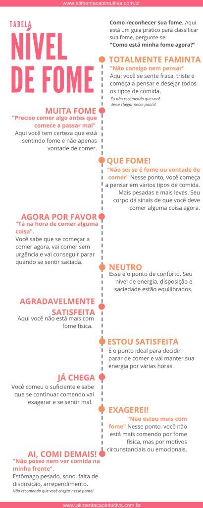 Intuitive-se | Módulo 3 – Fase 1 — Alimentação Intuitiva
