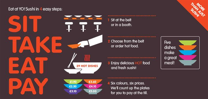 YO sushi blue Mondays all plates are £2.50 perfect for a quick and healthy snack. All calories are listed on the menu to keep you on the straight and narrow!