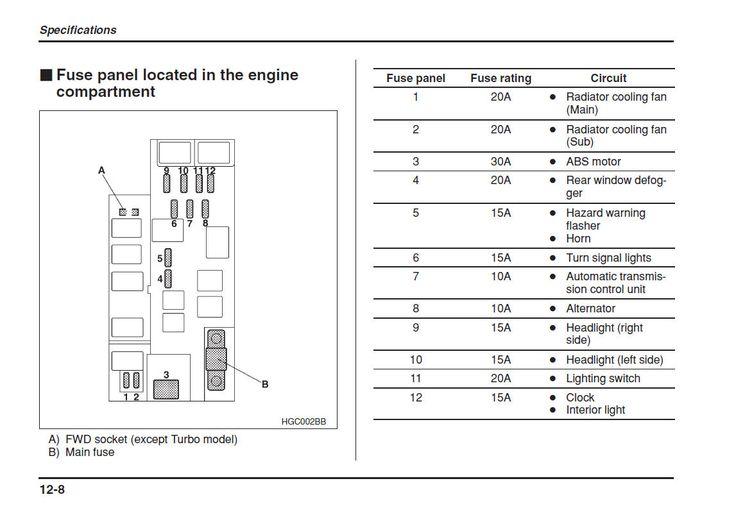 Résultats de recherche d'images pour « 2004 impreza fuse box » | Subaru wiring & mecanic