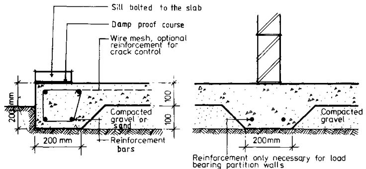 Thickened concrete in center of slab footing detail for Concrete slab house plans