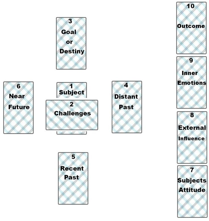 On this page, in order of complexity for divination and predictions, I have presented four Tarot Card Layouts.